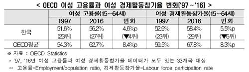 매출 600대 기업 여성직원 비율 24%… 5년간 0.8%p 상승