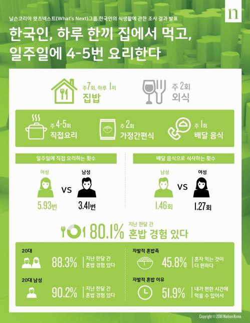 한국인 집밥 식사 하루 1회…요리는 하루 1회 미만