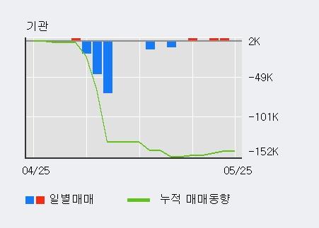 [한경로보뉴스] '무림페이퍼' 5% 이상 상승, 전일 외국인 대량 순매수