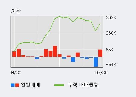 [한경로보뉴스] '한국알콜' 5% 이상 상승, 전일 외국인 대량 순매수