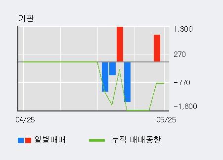 [한경로보뉴스] '하나니켈2호' 10% 이상 상승, 이 시간 매수 창구 상위 - 삼성증권, 한국증권 등