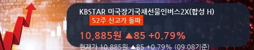 [KBSTAR 미국장기국채선물인버스2X(합성 H) ] 52주 신고가 경신, 전형적인 상승세, 단기·중기 이평선 정배열