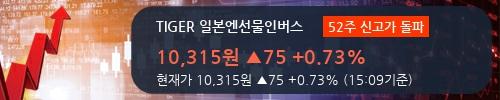 [TIGER 일본엔선물인버스] 52주 신고가 경신, 한국증권 매수 창구 상위에 랭킹