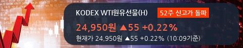 [한경로보뉴스]'KODEX WTI원유선물(H)' 52주 신고가 경신, 이 시간 매수 창구 상위 - 삼성증권, 유진증권 등