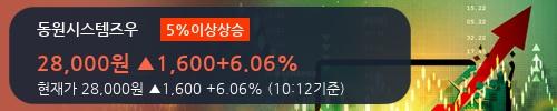 [한경로보뉴스]'동원시스템즈우' 5% 이상 상승, 전형적인 상승세, 단기·중기 이평선 정배열