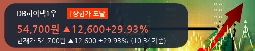 [한경로보뉴스] 'DB하이텍1우' 상한가↑ 도달, 오전에 전일의 2배 이상, 거래 폭발. 전일 500% 초과 수준