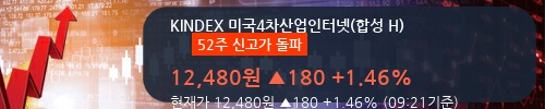 [한경로보뉴스] 'KINDEX 미국4차산업인터넷(합성 H)' 52주 신고가 경신, 이 시간 매수 창구 상위 - 삼성증권, 미래에셋 등