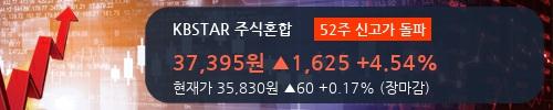 [한경로보뉴스] 'KBSTAR 주식혼합' 52주 신고가 경신, 거래 위축, 전일보다 거래량 대폭 감소. 전일 26%수준