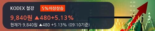[한경로보뉴스] 'KODEX 철강' 5% 이상 상승, 주가 상승세, 단기 이평선 역배열 구간