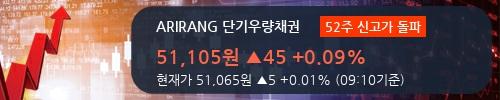 [한경로보뉴스] 'ARIRANG 단기우량채권' 52주 신고가 경신, 전형적인 상승세, 단기·중기 이평선 정배열