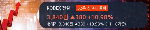 [한경로보뉴스] 'KODEX 건설' 52주 신고가 경신, 전형적인 상승세, 단기·중기 이평선 정배열