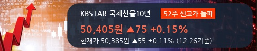 [한경로보뉴스] 'KBSTAR 국채선물10년' 52주 신고가 경신, 전일 보다 거래량 급증, 거래 폭발. 11주 거래중