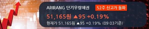 [한경로보뉴스] 'ARIRANG 단기우량채권' 52주 신고가 경신, IBK증권 매수 창구 상위에 랭킹