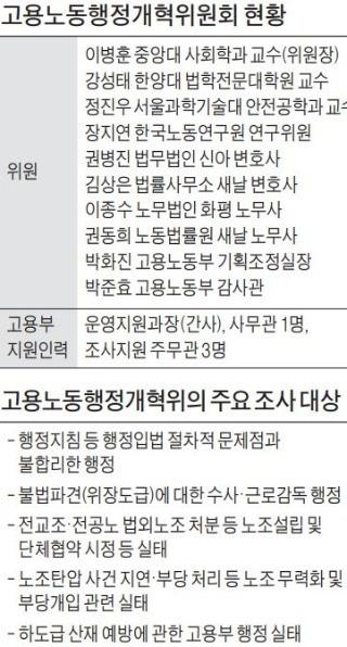 고용부 빅브러더' 개혁委… 8개월 적폐몰이에 조직 '패닉'