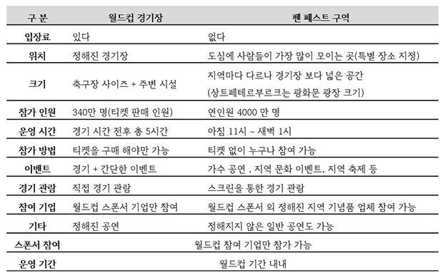 <표1> 월드컵경기장과 '펜 페스트' 구역의 차이(자료=현장 자료 취합)