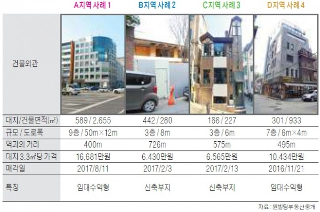 청담사거리 상권 상업용 빌딩 매매사례 분석