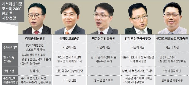 """전문가들 """"저평가 내수소비株로 소나기 피하라"""""""