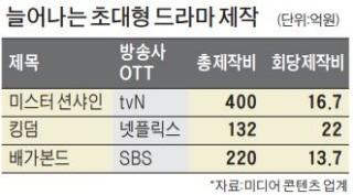 亞지역 수요 급증에 대작 드라마 제작 '봇물'