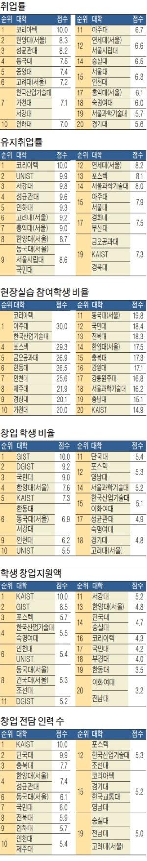[스트롱코리아] 단국대, 벤처 매출 160억… 숙명여대 '창업클래스' 운영