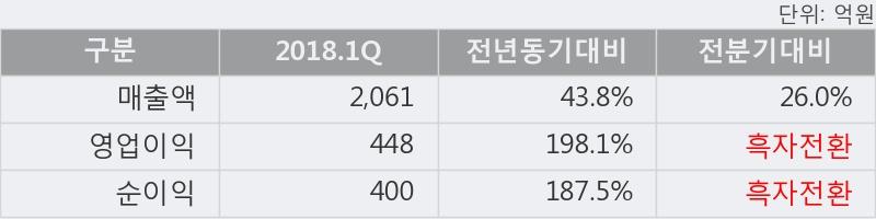 [한경로보뉴스] '티웨이홀딩스' 5% 이상 상승, 2018.1Q, 매출액 2,061억(+43.8%), 영업이익 448억(+198.1%)