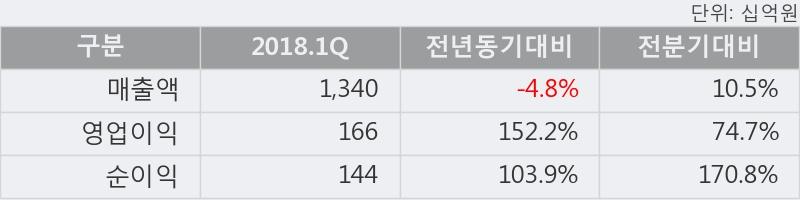 [한경로보뉴스] '금호석유' 52주 신고가 경신, 2018.1Q, 매출액 1,340십억(-4.8%), 영업이익 166십억(+152.2%)