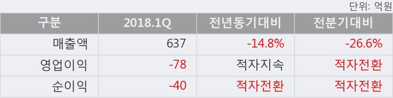 [한경로보뉴스] '현대시멘트' 20% 이상 상승, 전형적인 상승세, 단기·중기 이평선 정배열
