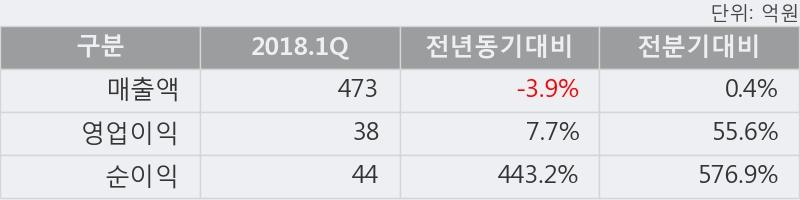 [한경로보뉴스] '금호에이치티' 5% 이상 상승, 2018.1Q, 매출액 473억(-3.9%), 영업이익 38억(+7.7%)