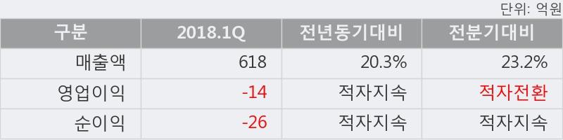 [한경로보뉴스] '성안' 5% 이상 상승, 2018.1Q, 매출액 618억(+20.2%), 영업이익 -14억(적자지속)