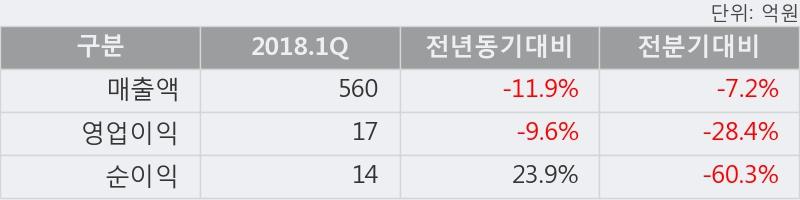 [한경로보뉴스] '한농화성' 5% 이상 상승, 2018.1Q, 매출액 560억(-11.9%), 영업이익 17억(-9.6%)