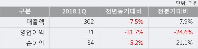 [한경로보뉴스] 'CS홀딩스' 5% 이상 상승, 2018.1Q, 매출액 302억(-7.5%), 영업이익 31억(-31.7%)