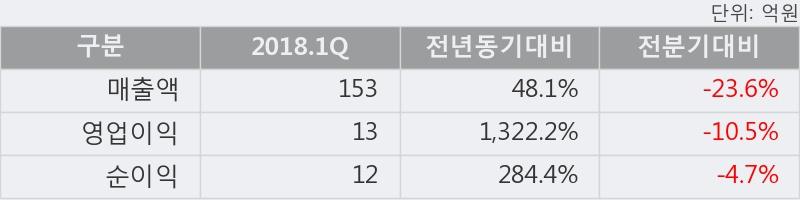 [한경로보뉴스] '삼일기업공사' 5% 이상 상승, 2018.1Q, 매출액 153억(+48.1%), 영업이익 13억(+1322.2%)