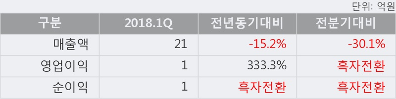 [한경로보뉴스] '엘디티' 5% 이상 상승, 2018.1Q, 매출액 21억(-15.2%), 영업이익 1억(+333.3%)