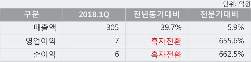 [한경로보뉴스] '케이엔더블유' 5% 이상 상승, 2018.1Q, 매출액 305억(+39.7%), 영업이익 7억(흑자전환)