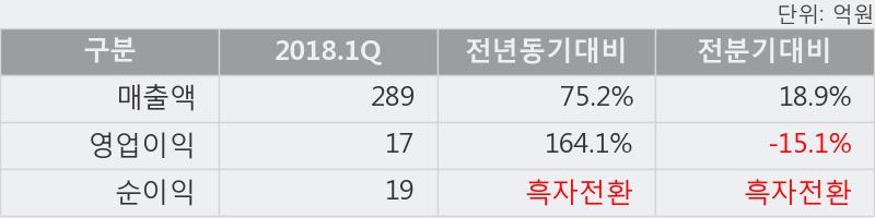 [한경로보뉴스] '아미코젠' 5% 이상 상승, 2018.1Q, 매출액 289억(+75.2%), 영업이익 17억(+164.1%)