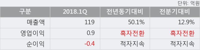 [한경로보뉴스] 'SCI평가정보' 5% 이상 상승, 2018.1Q, 매출액 119억(+50.1%), 영업이익 0.9억(흑자전환)