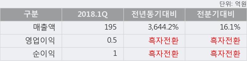 [한경로보뉴스] '씨아이에스' 5% 이상 상승, 2018.1Q, 매출액 195억(+3644.2%), 영업이익 0.5억(흑자전환)