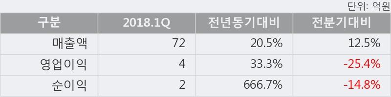 [한경로보뉴스] '아이텍반도체' 52주 신고가 경신, 2018.1Q, 매출액 72억(+20.5%), 영업이익 4억(+33.3%)