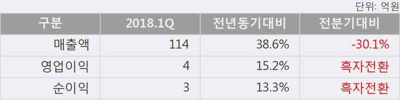 [한경로보뉴스] '로지시스' 20% 이상 상승, 2018.1Q, 매출액 114억(+38.6%), 영업이익 4억(+15.2%)