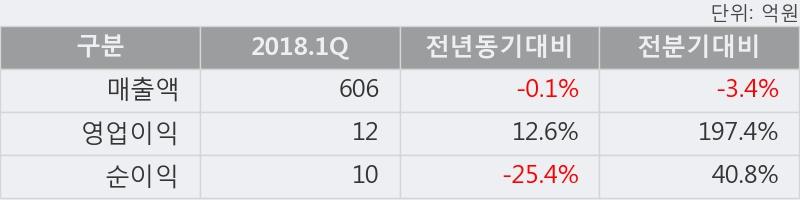 [한경로보뉴스] '피씨디렉트' 5% 이상 상승, 미래에셋, 키움증권 매수 창구 상위에 랭킹