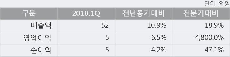 [한경로보뉴스] '팍스넷' 5% 이상 상승, 2018.1Q, 매출액 52억(+10.9%), 영업이익 5억(+6.5%)