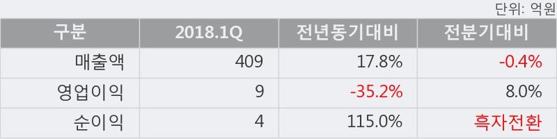 [한경로보뉴스] '한국큐빅' 5% 이상 상승, 이 시간 매수 창구 상위 - 메릴린치, 키움증권 등