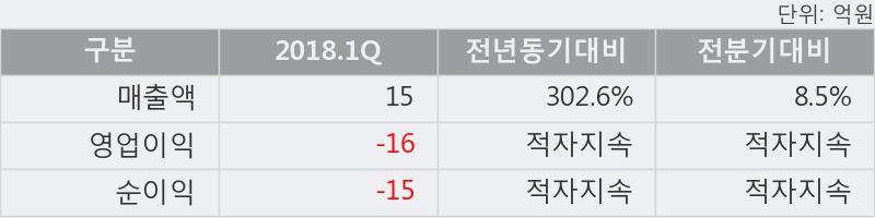 [한경로보뉴스] '퓨쳐켐' 5% 이상 상승, 2018.1Q, 매출액 15억(+302.6%), 영업이익 -16억(적자지속)