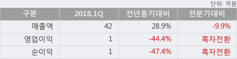 [한경로보뉴스] '투윈글로벌' 52주 신고가 경신, 전형적인 상승세, 단기·중기 이평선 정배열