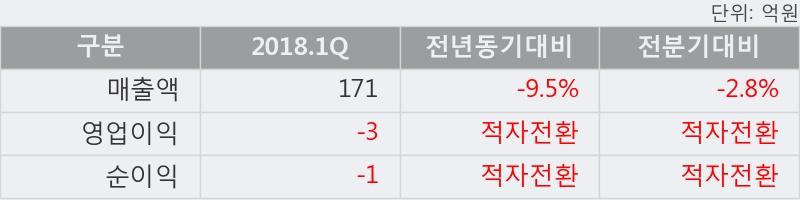 [한경로보뉴스] '엔피케이' 상한가↑ 도달, 이 시간 매수 창구 상위 - 삼성증권, 키움증권 등