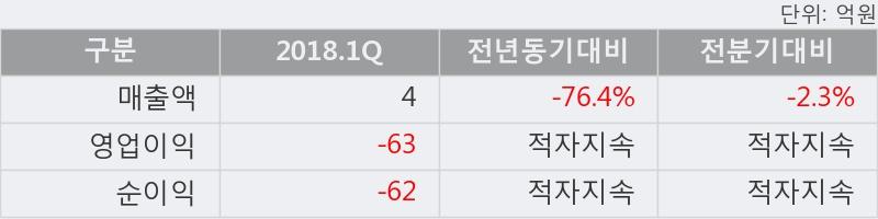 [한경로보뉴스] '썸에이지' 5% 이상 상승, 외국계 증권사 창구의 거래비중 7% 수준