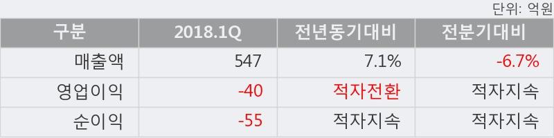 [한경로보뉴스] '웰크론한텍' 5% 이상 상승, 외국계 증권사 창구의 거래비중 15% 수준