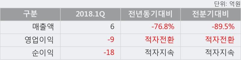 [한경로보뉴스] '포스링크' 5% 이상 상승, 주가 5일 이평선 상회, 단기·중기 이평선 역배열