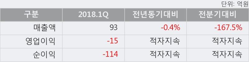 [한경로보뉴스] '젬백스' 5% 이상 상승, 외국계 증권사 창구의 거래비중 10% 수준