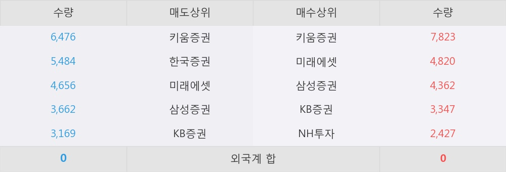 [한경로보뉴스] '신원우' 52주 신고가 경신, 이 시간 매수 창구 상위 - 삼성증권, 키움증권 등