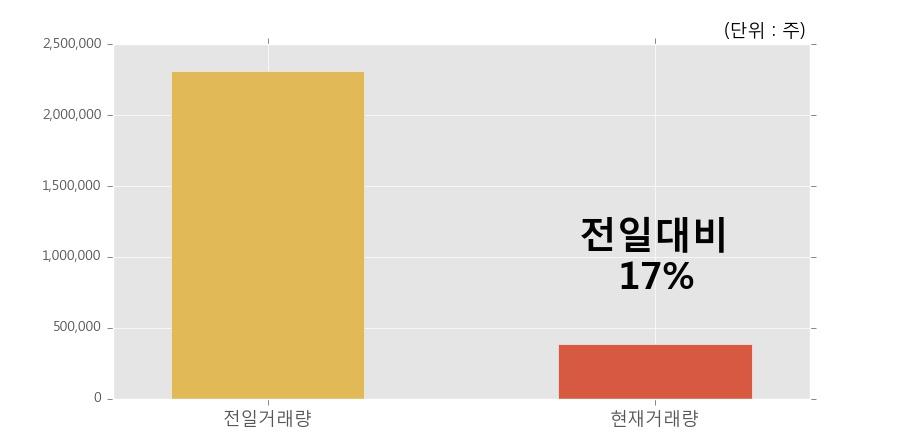 [한경로보뉴스] '에이엔피' 5% 이상 상승, 이 시간 거래량 다소 침체, 현재 거래량 38.5만주